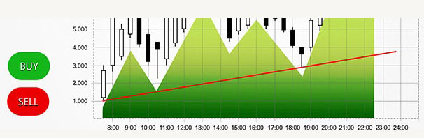 View simple and complex graphs to better analyse the markets.