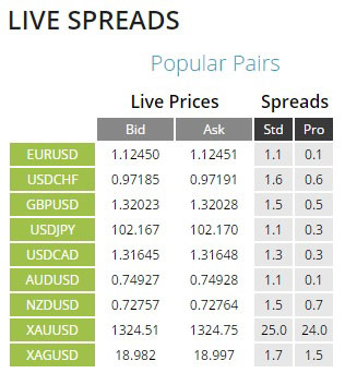 Easily view live spreads on popular currency pairs.
