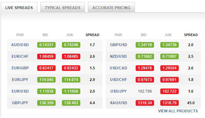 View live spreads and typical spreads with the touch of a button.