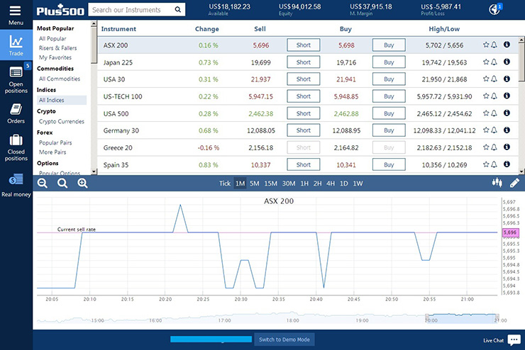 User-friendly interface allows you to manage your trades quickly and easily. (Indicative prices for illustration purposes.)
